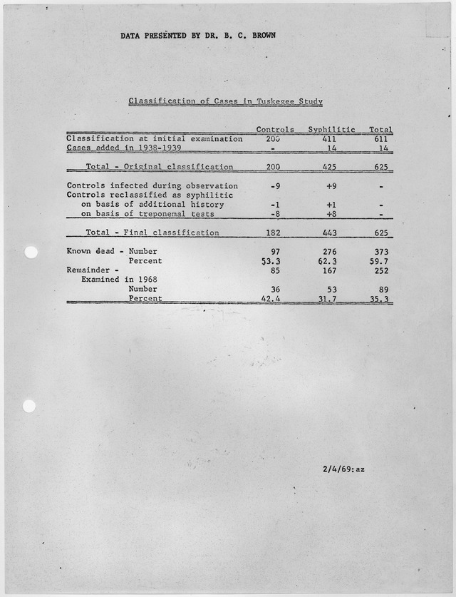 Government document depicting number of patients with syphilis and number of controlled non-syphlitic patients, 1969 (Wikipedia)