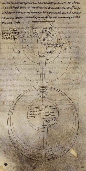 "Roger Bacon's ""Perspectiva"" on the study of optics, late 13th century (British Library)"